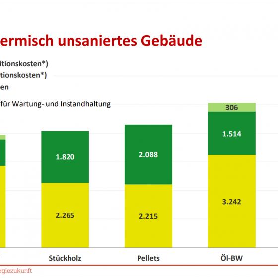 Vergleich der Vollkosten verschiedener Energieträger in thermisch sanierten Gebäuden