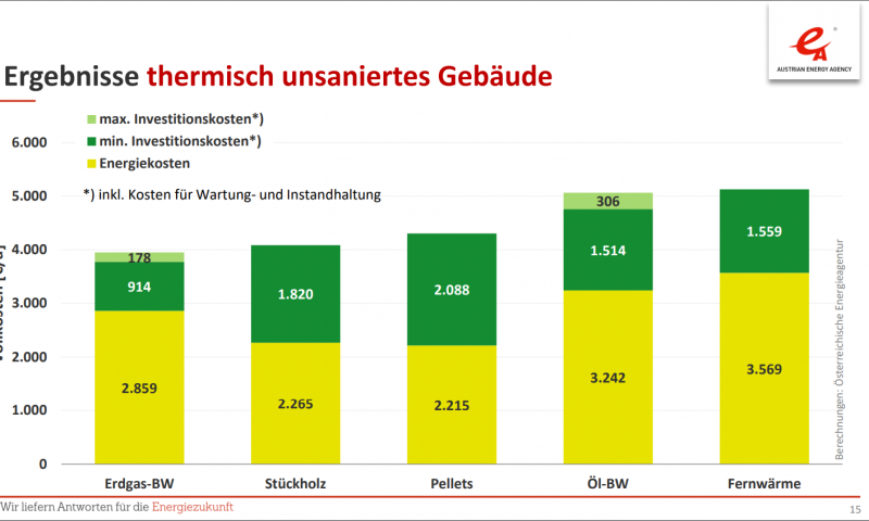 Der aktuelle Heizkostenvergleich 2019 für Österreich ist da! Vergleich der Vollkosten verschiedener Energieträger in thermisch sanierten Gebäuden