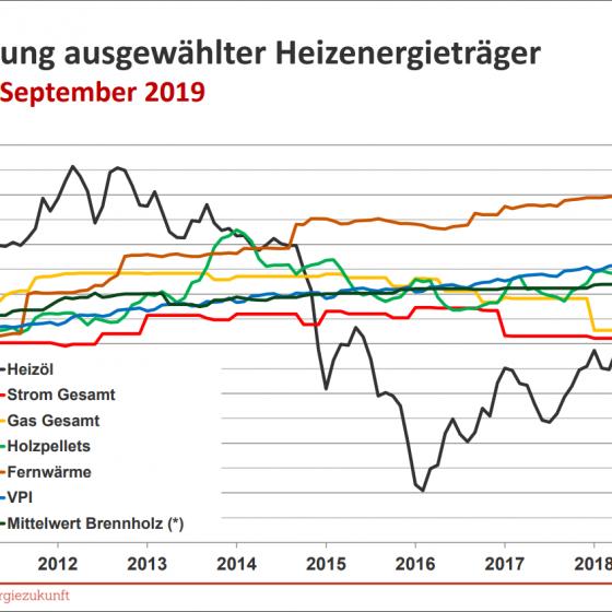 die Preisentwicklung ausgewählter Heizenenergie-Träger von Jänner 2010 bis September 2019